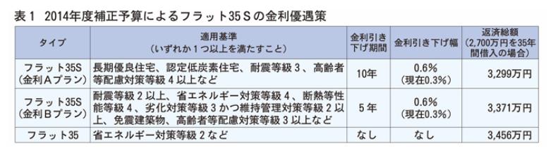 flat35_201501